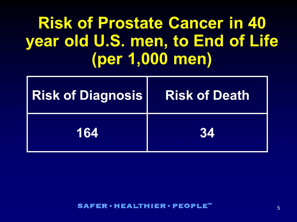 5 Risk of Prostate Cancer in 40 year old U.S.