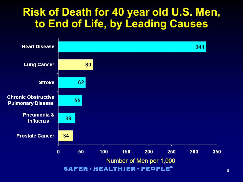 7 Prostate Cancer Trends in Incidence and Mortality, 1973–1999 Rate per 100,000