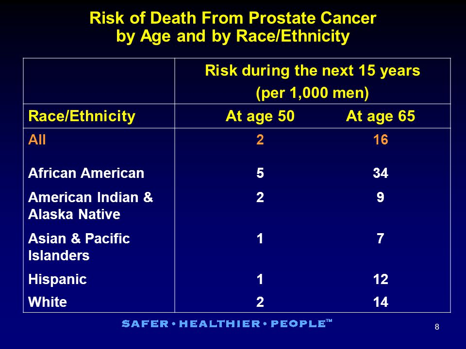 8 Risk of Death From Prostate Cancer by Age and by Race/Ethnicity Risk during the next 15 years (per 1,000 men) Race/EthnicityAt age 50At age 65 All216 African American534 American Indian & Alaska Native 29 Asian & Pacific Islanders 17 Hispanic112 White214