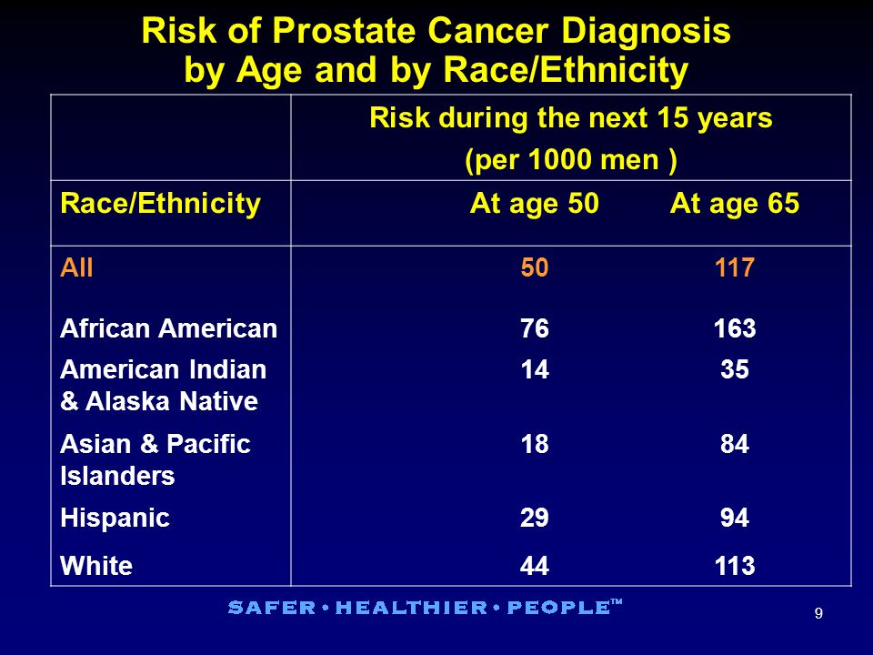 20 Risk of Mortality From Prostate Cancer Among Men in a Randomized Trial PROSTATE REMOVEDWATCHFUL WAITING Risk of Mortality From Prostate Cancer Among Men in a Randomized Trial 7.1% died of prostate cancer 14.9% died of other causes 13.6% died of prostate cancer 14.7% died of other causes Average age 65 years at entry; 8 years followup