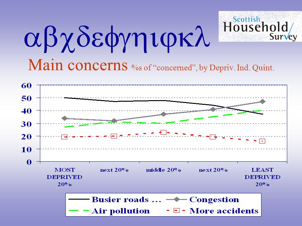 abcdefghijkl Main concerns %s of concerned , by Depriv. Ind. Quint.