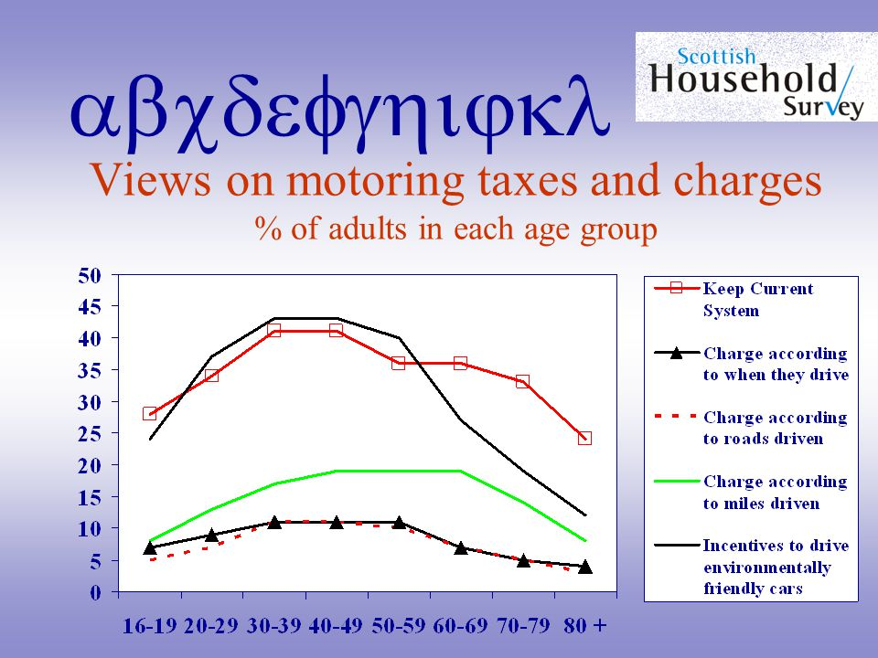abcdefghijkl Views on motoring taxes and charges % of adults in each age group