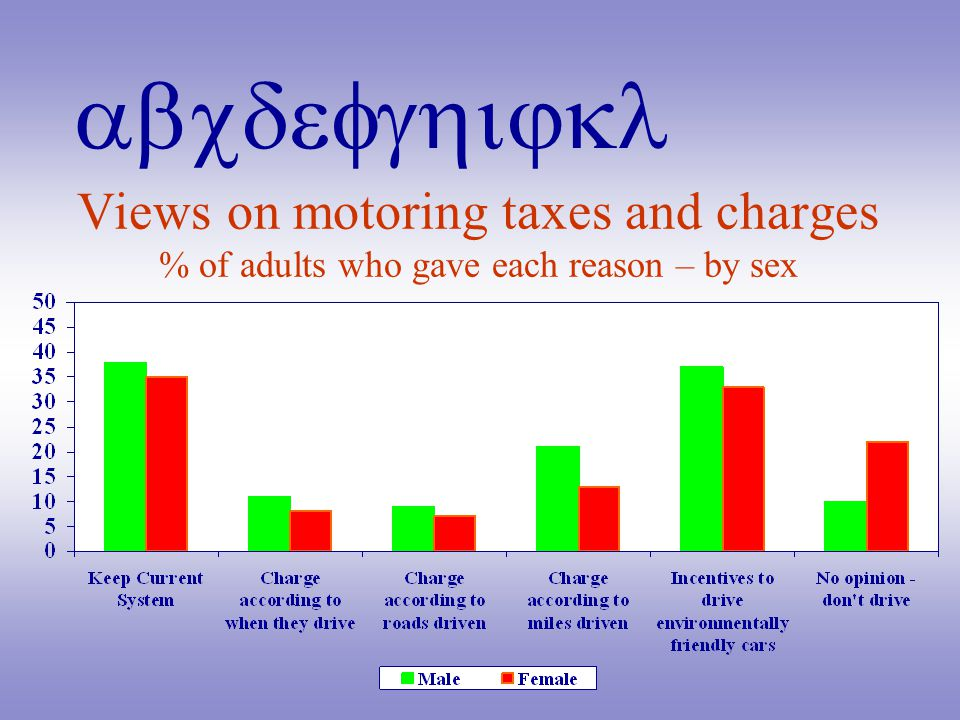 abcdefghijkl Views on motoring taxes and charges % of adults who gave each reason – by sex