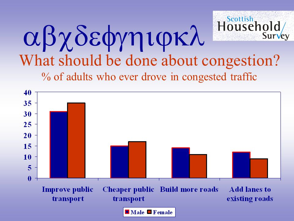 abcdefghijkl What should be done about congestion % of adults who ever drove in congested traffic
