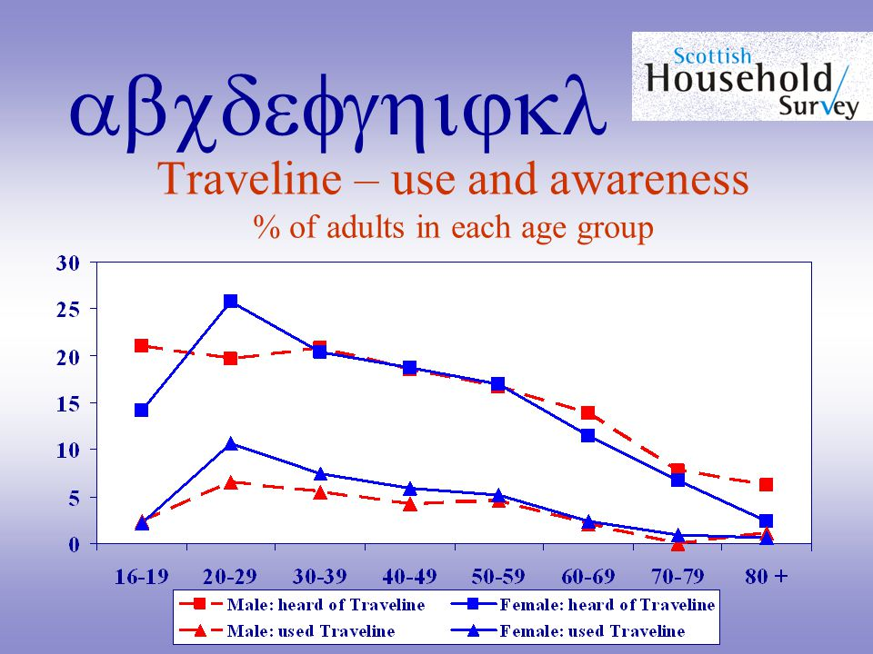 abcdefghijkl Traveline – use and awareness % of adults in each age group