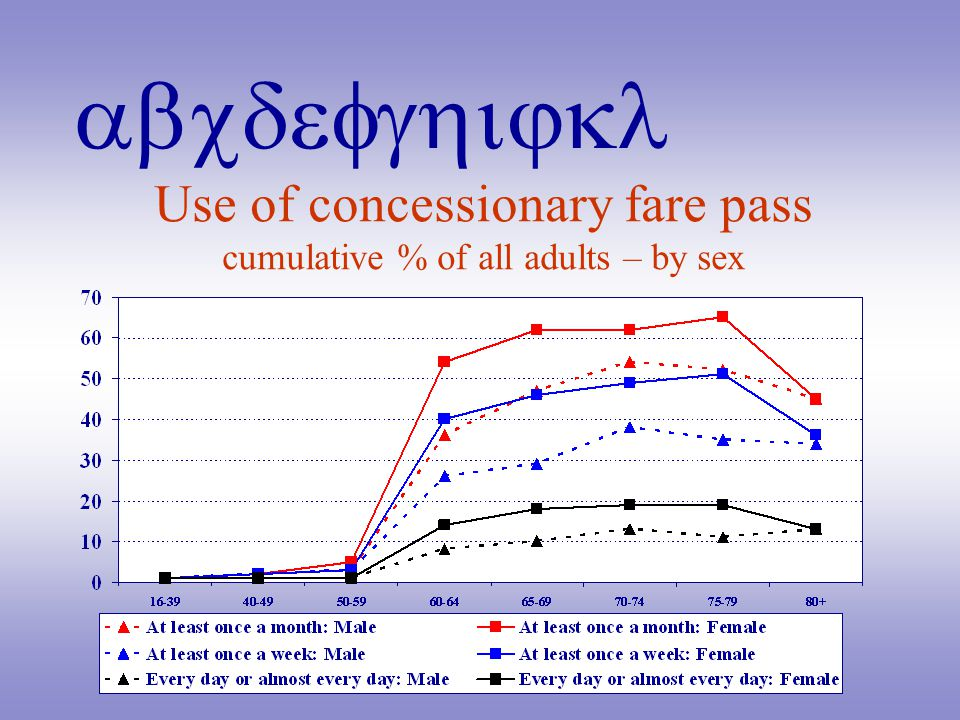 abcdefghijkl Use of concessionary fare pass cumulative % of all adults – by sex