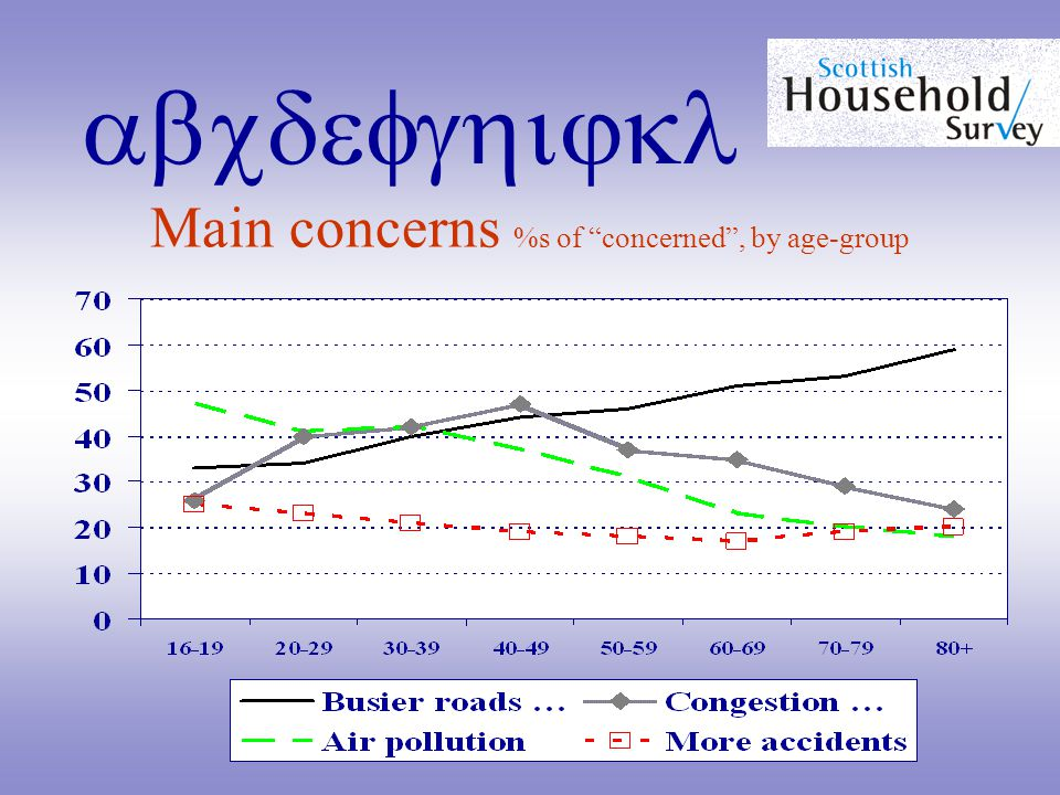 abcdefghijkl Main concerns %s of concerned , by age-group