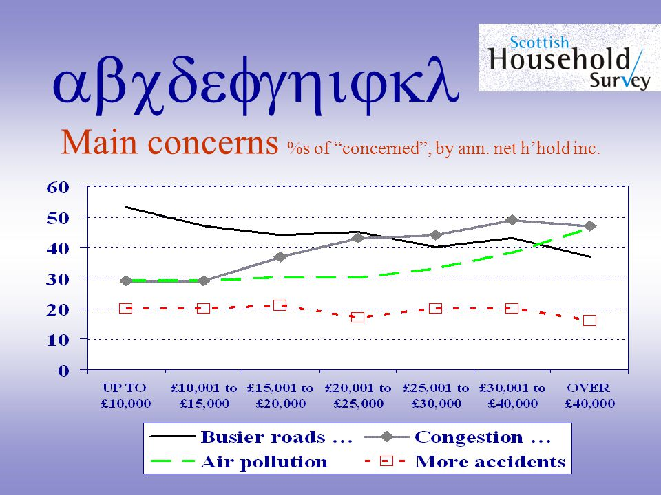 abcdefghijkl Main concerns %s of concerned , by ann. net h'hold inc.