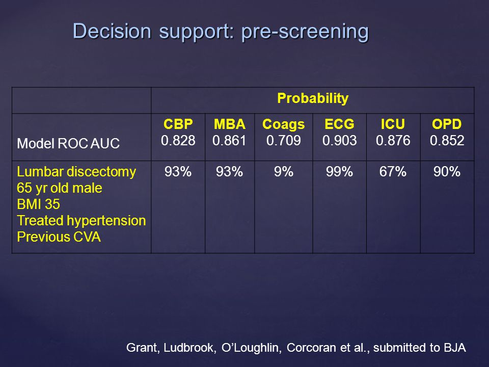 Grant, Ludbrook, O'Loughlin, Corcoran et al., submitted to BJA Probability Model ROC AUC CBP 0.828 MBA 0.861 Coags 0.709 ECG 0.903 ICU 0.876 OPD 0.852