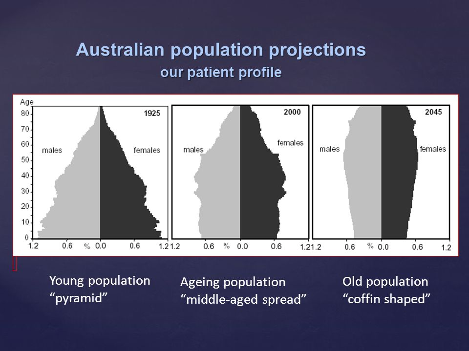 """Australian population projections our patient profile Ageing population """"middle-aged spread"""" Old population """"coffin shaped"""" Young population """"pyramid"""""""