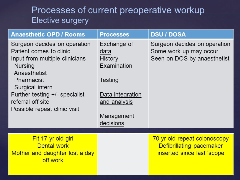 Anaesthetic OPD / RoomsProcessesDSU / DOSA Surgeon decides on operation Patient comes to clinic Input from multiple clinicians Nursing Anaesthetist Ph