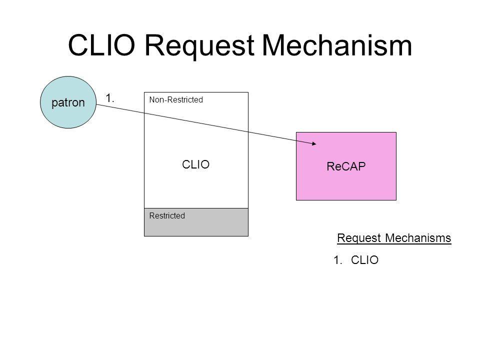 CLIO Request Mechanism ReCAP patron CLIO Non-Restricted Restricted Request Mechanisms 1.CLIO 1.
