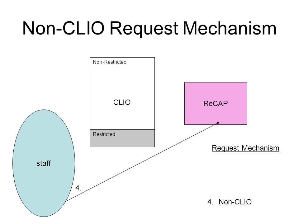 Non-CLIO Request Mechanism ReCAP staff CLIO Non-Restricted Restricted Request Mechanism 4.Non-CLIO 4.