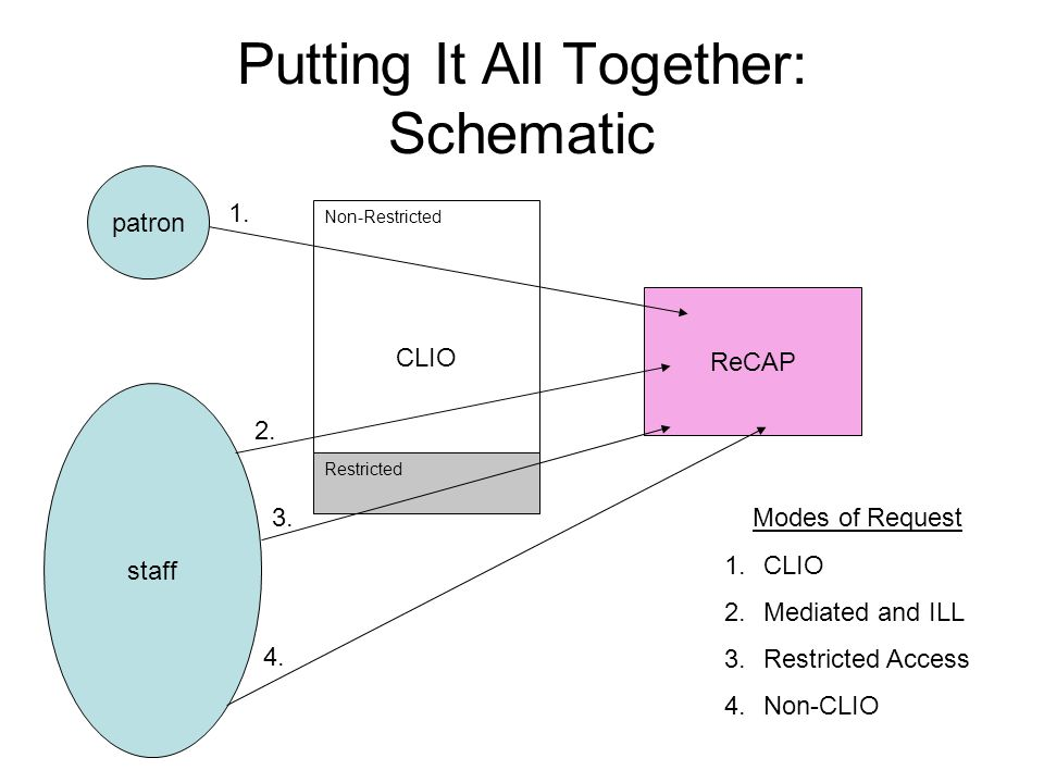 Putting It All Together: Schematic ReCAP patron staff CLIO Non-Restricted Restricted Modes of Request 1.CLIO 2.Mediated and ILL 3.Restricted Access 4.Non-CLIO 1.