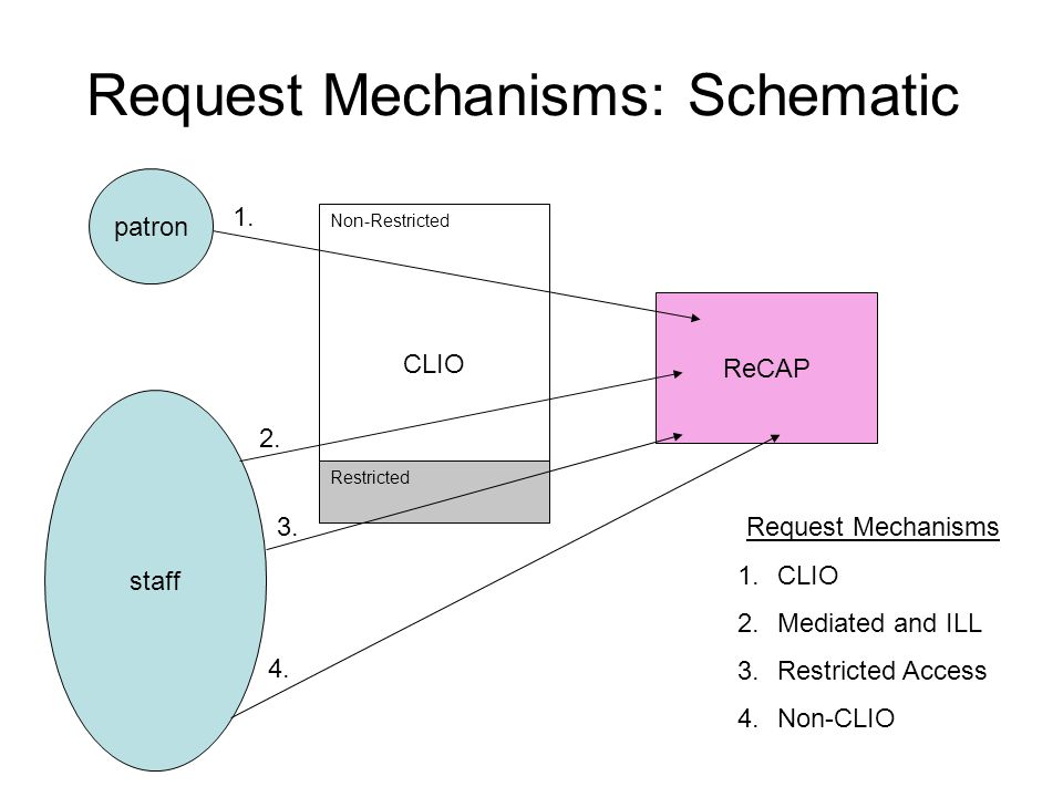 Request Mechanisms: Schematic ReCAP patron staff CLIO Non-Restricted Restricted Request Mechanisms 1.CLIO 2.Mediated and ILL 3.Restricted Access 4.Non-CLIO 1.