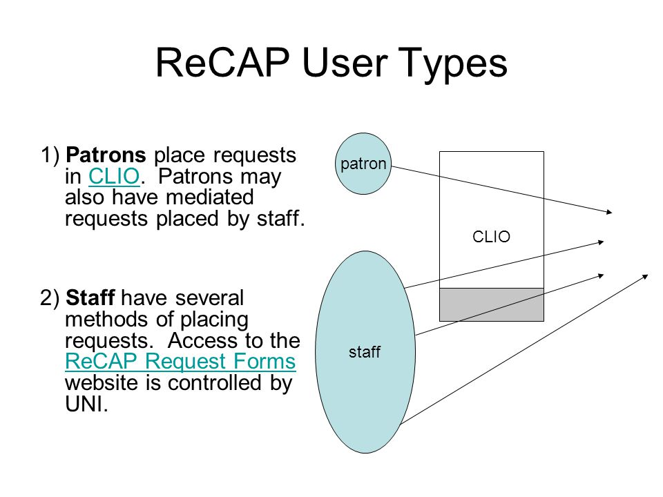 ReCAP User Types 1) Patrons place requests in CLIO.
