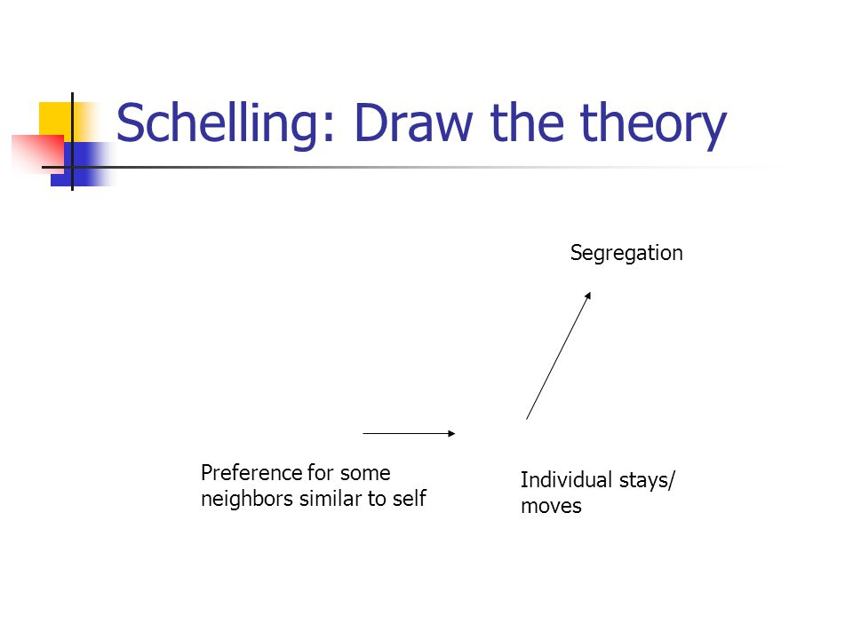Schelling: Draw the theory Segregation Preference for some neighbors similar to self Individual stays/ moves