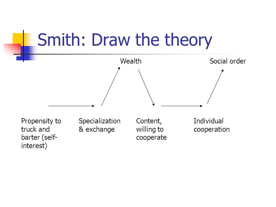 Smith: Draw the theory Propensity to truck and barter (self- interest) Specialization & exchange Content, willing to cooperate Individual cooperation WealthSocial order