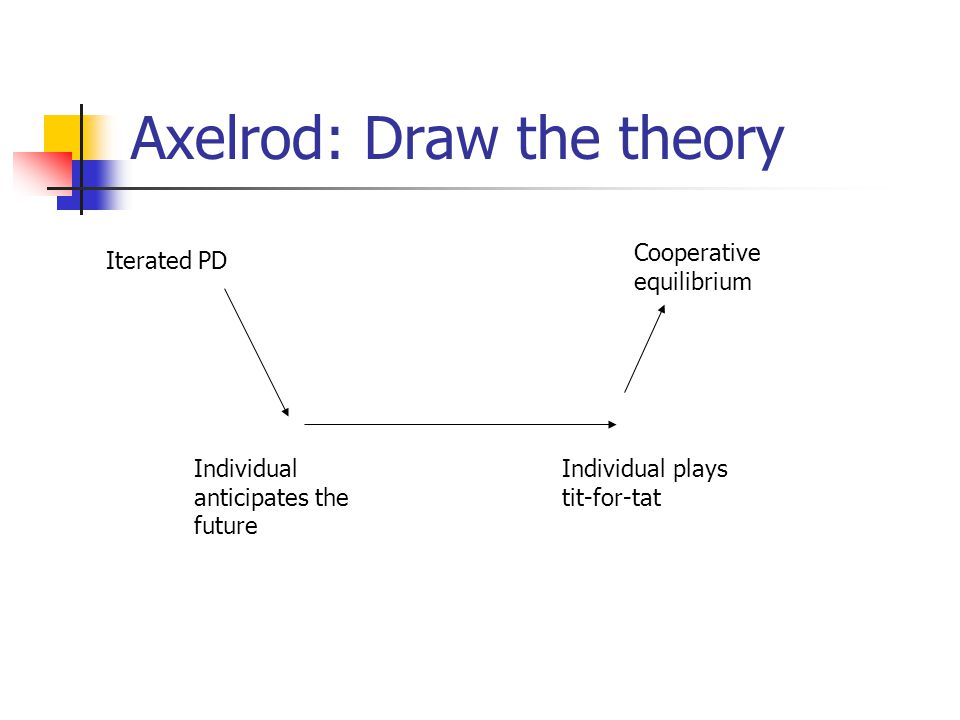 Axelrod: Draw the theory Iterated PD Individual anticipates the future Individual plays tit-for-tat Cooperative equilibrium