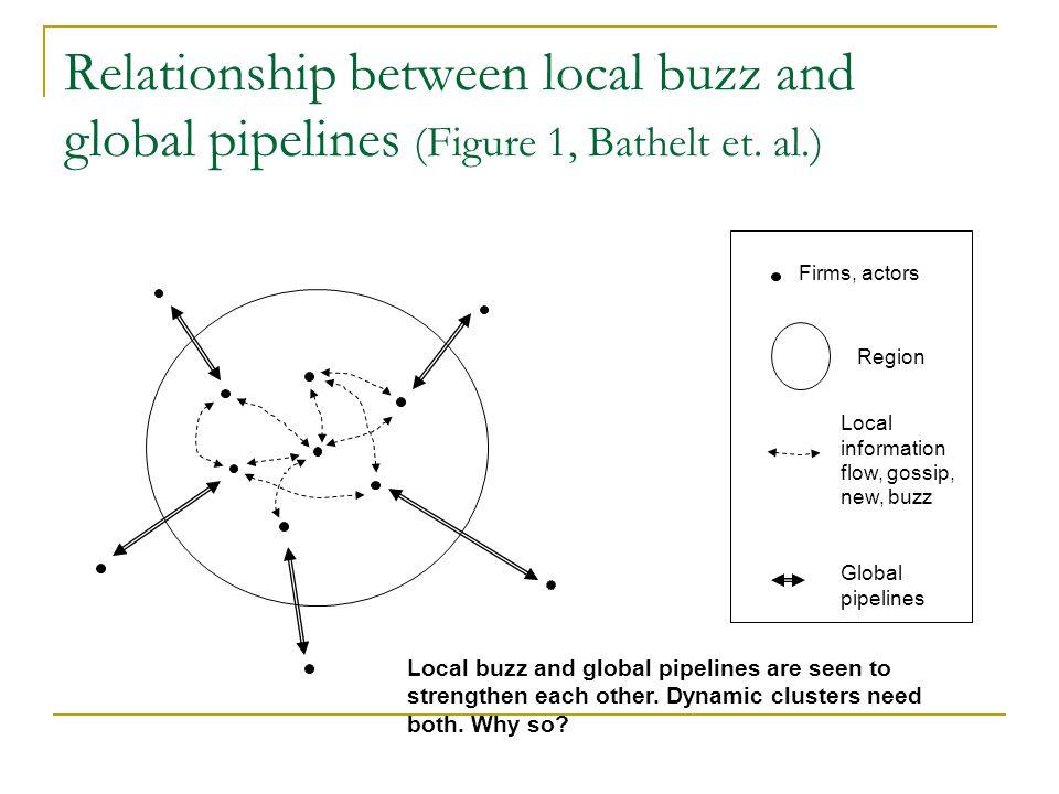 Relationship between local buzz and global pipelines (Figure 1, Bathelt et. al.) Firms, actors Region Local information flow, gossip, new, buzz Global