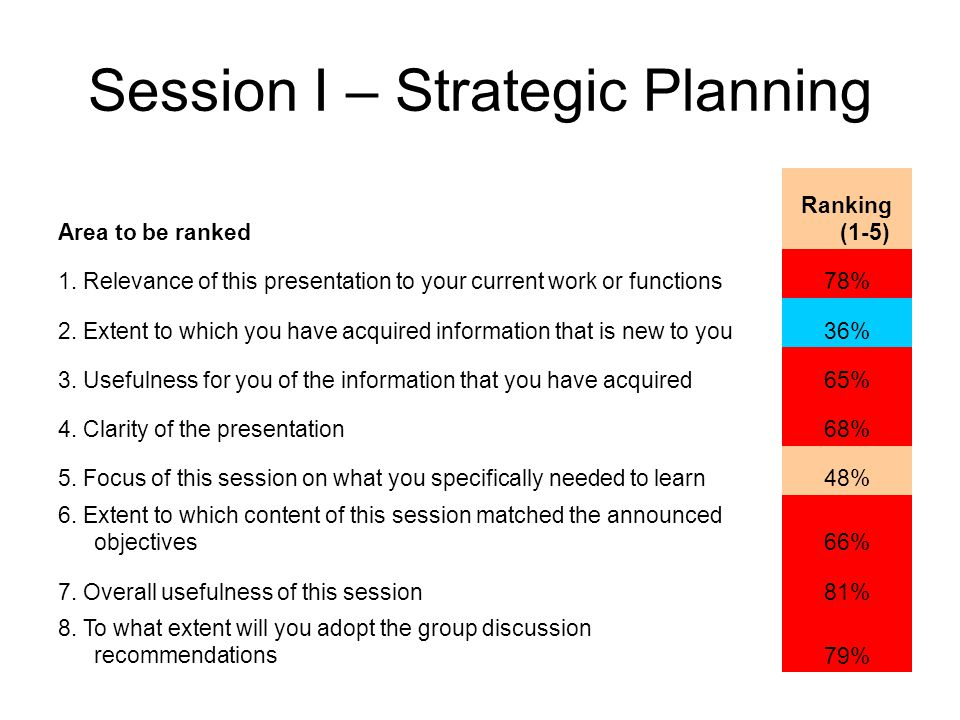 Session I – Strategic Planning Area to be ranked Ranking (1-5) 1. Relevance of this presentation to your current work or functions78% 2. Extent to whi