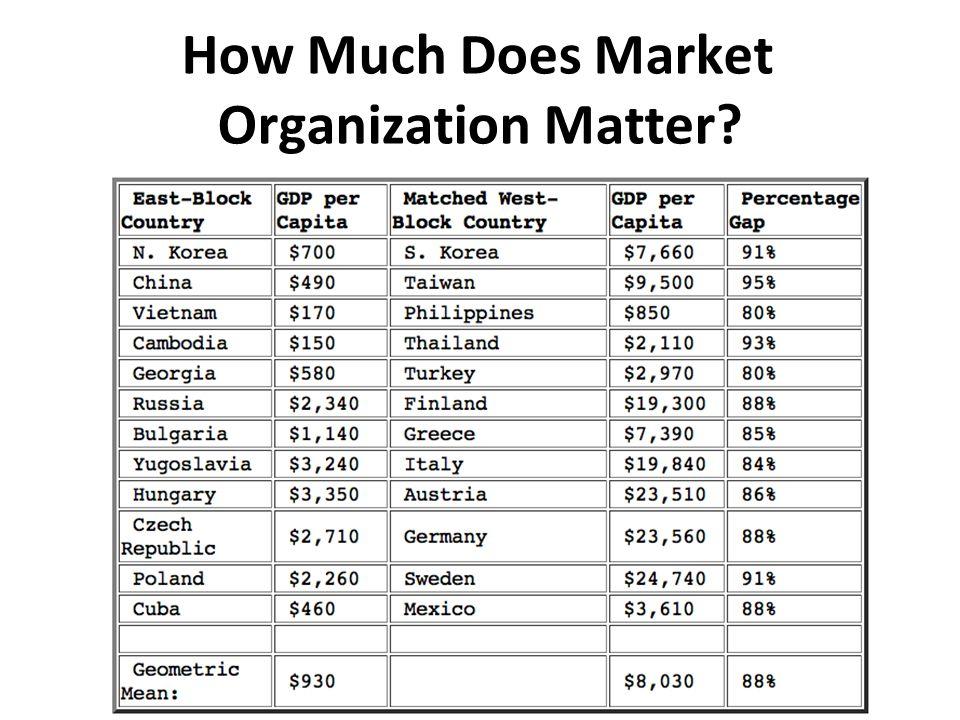 How Much Does Market Organization Matter?