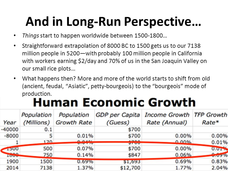 And in Long-Run Perspective… Things start to happen worldwide between 1500-1800… Straightforward extrapolation of 8000 BC to 1500 gets us to our 7138