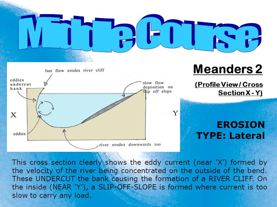 Meanders 2 (Profile View / Cross Section X - Y) EROSION TYPE: Lateral This cross section clearly shows the eddy current (near 'X') formed by the veloc