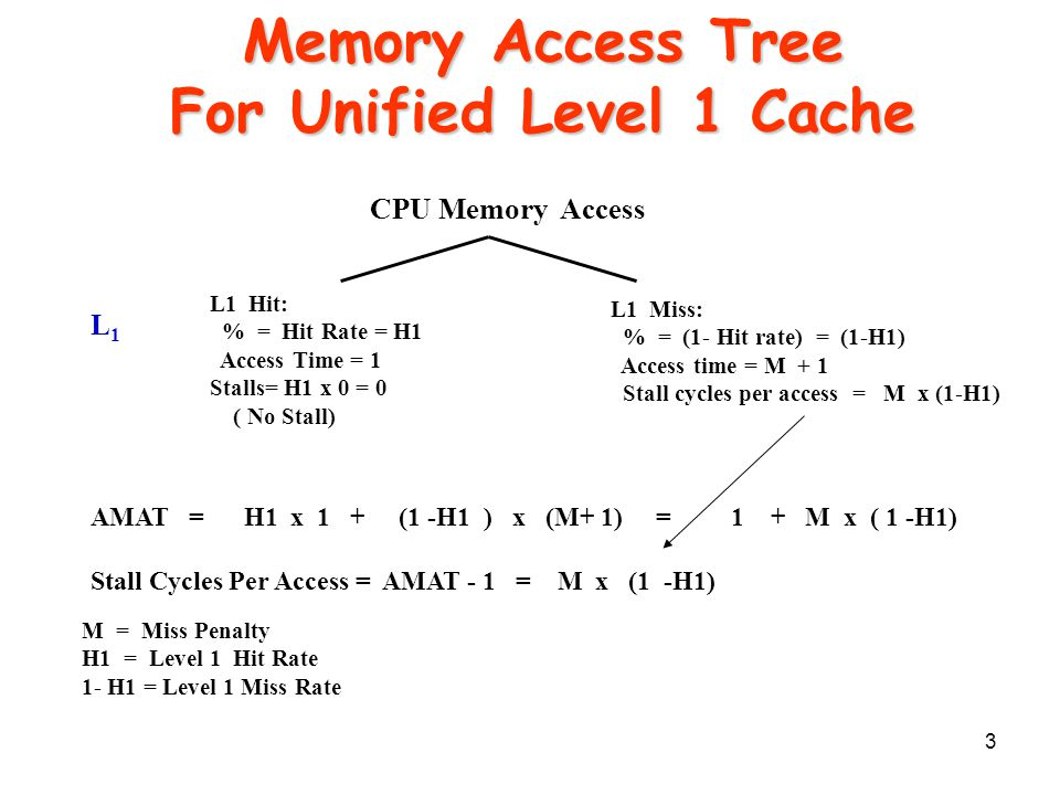 3 Memory Access Tree For Unified Level 1 Cache CPU Memory Access L1 Miss: % = (1- Hit rate) = (1-H1) Access time = M + 1 Stall cycles per access = M x (1-H1) L1 Hit: % = Hit Rate = H1 Access Time = 1 Stalls= H1 x 0 = 0 ( No Stall) L1L1 AMAT = H1 x 1 + (1 -H1 ) x (M+ 1) = 1 + M x ( 1 -H1) Stall Cycles Per Access = AMAT - 1 = M x (1 -H1) M = Miss Penalty H1 = Level 1 Hit Rate 1- H1 = Level 1 Miss Rate