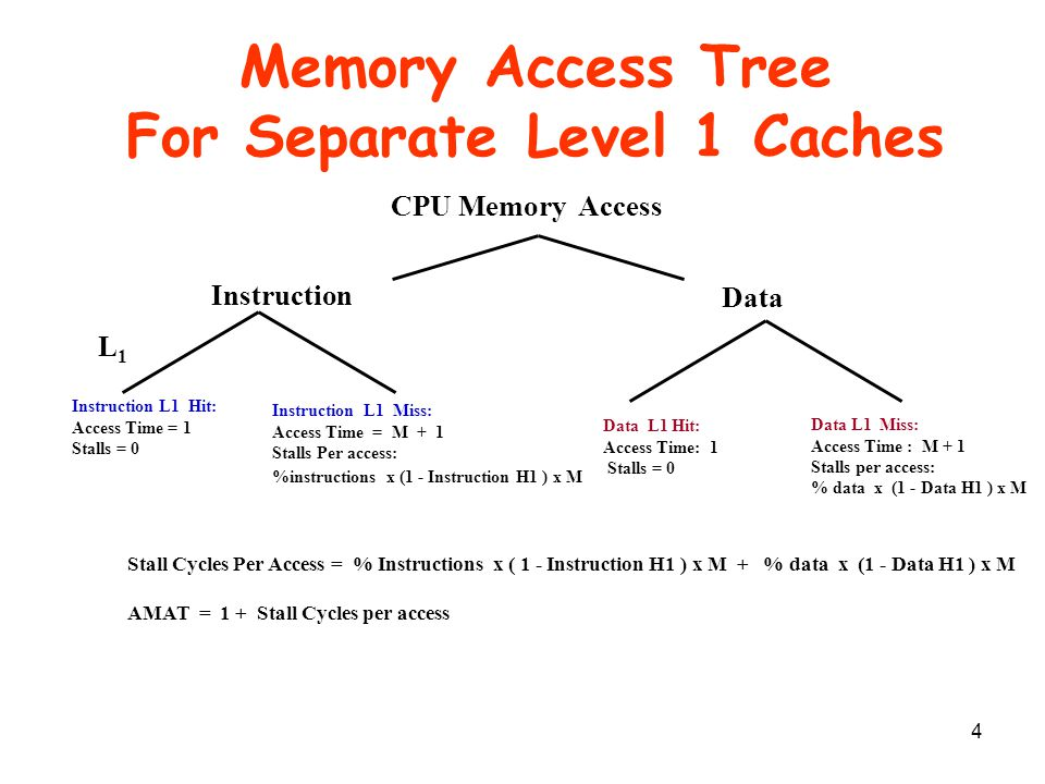 4 Memory Access Tree For Separate Level 1 Caches CPU Memory Access L1L1 Instruction Data Data L1 Miss: Access Time : M + 1 Stalls per access: % data x
