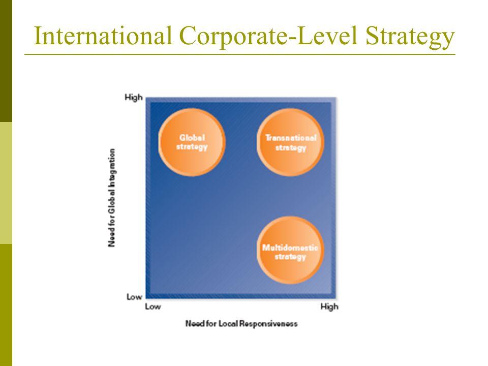 International Corporate-Level Strategy