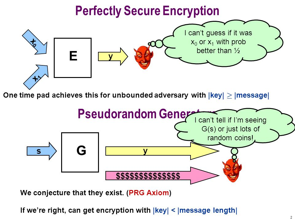 2 Perfectly Secure Encryption E x0x0 y x1x1 I can't guess if it was x 0 or x 1 with prob better than ½ One time pad achieves this for unbounded adversary with |key| ¸ |message| Pseudorandom Generators G I can't tell if I'm seeing G(s) or just lots of random coins.