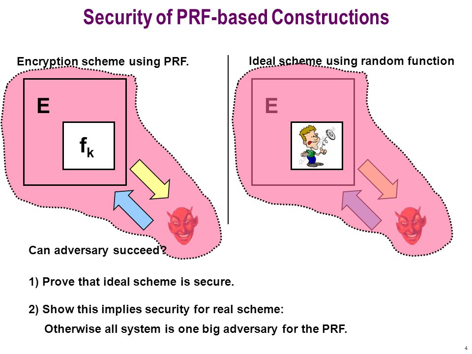 4 Ideal scheme using random function E Security of PRF-based Constructions E fkfk Encryption scheme using PRF.