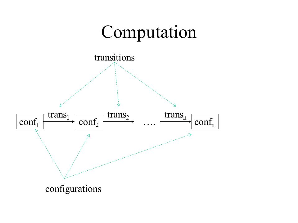 Computation conf 1 trans 1 conf 2 trans 2 …. trans n conf n configurations transitions