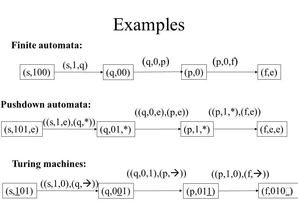 Examples (s,100) (s,1,q) (q,00) ( q,0,p ) (f,e) ( p,0,f ) (p,0) Finite automata: (s,101,e) ((s,1,e),(q,*)) (q,01,*) (f,e,e)(p,1,*) Pushdown automata: ((q,0,e),(p,e)) ((p,1,*),(f,e)) (s,101) ((s,1,0),(q,  )) (q,001) (f,010) Turing machines: ((q,0,1),(p,  )) (p,011) ((p,1,0),(f,  ))