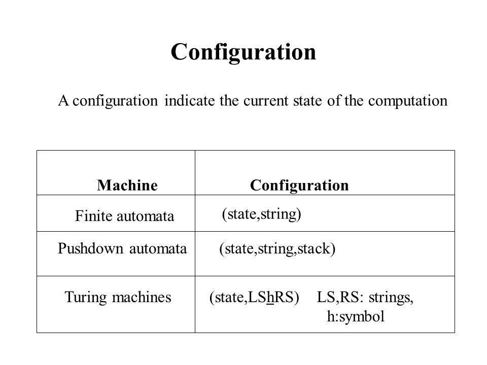 Transitions Finite automata TransitionMachine Pushdown automata Turing machines (state, symbol, state) ((state, symbol, pop), (state,push)) ((state, symbol, symbol), (state,  /  )) A transition indicates how the configurations are transformed