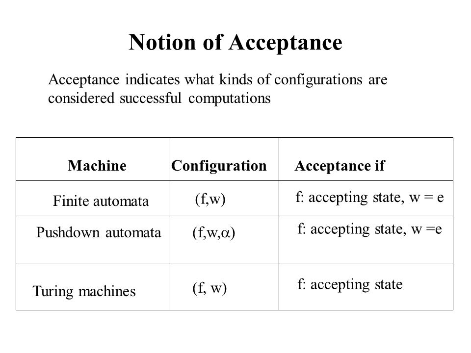 Notion of Acceptance Finite automata ConfigurationMachineAcceptance if (f,w) f: accepting state, w = e Pushdown automata (f,w,  ) f: accepting state, w =e Turing machines (f, w) f: accepting state Acceptance indicates what kinds of configurations are considered successful computations
