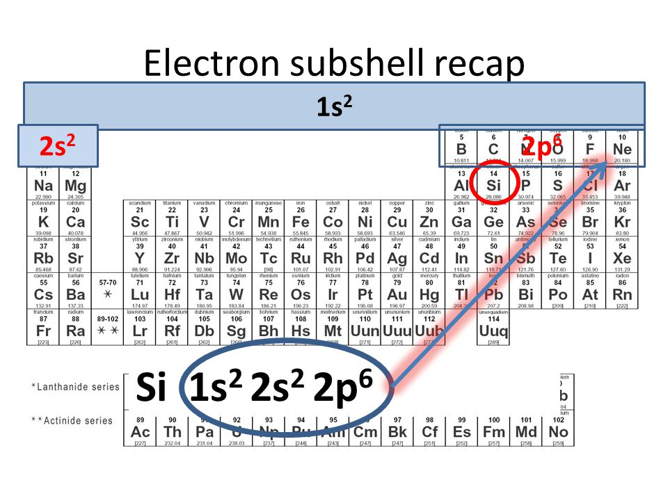 Electron subshell recap Question: Write out the full electronic subshell for the element: Si 1s2 2s2 2p6 3s2 3p2 1s 2 2s 2 2p 6 Si 1s 2 2s 2 2p 6