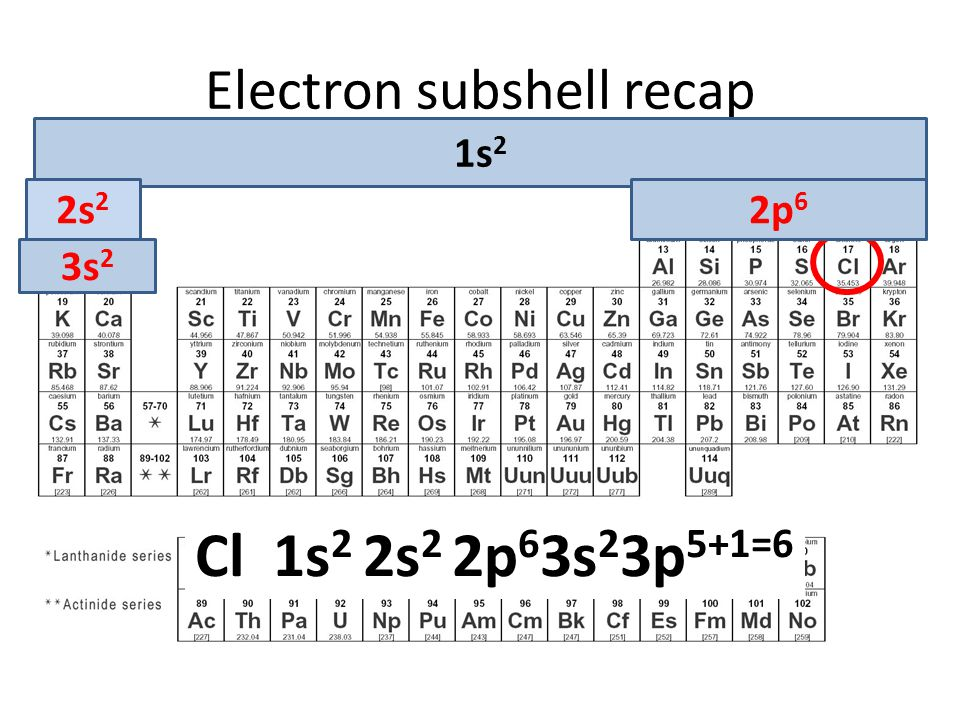 Electron subshell recap Question: Write out the full electronic subshell for the element: Si 1s2 2s2 2p6 3s2 3p2 1s 2 2s 2 2p 6 Cl 1s 2 2s 2 2p 6 3s 2 3p 5+1=6 3s 2