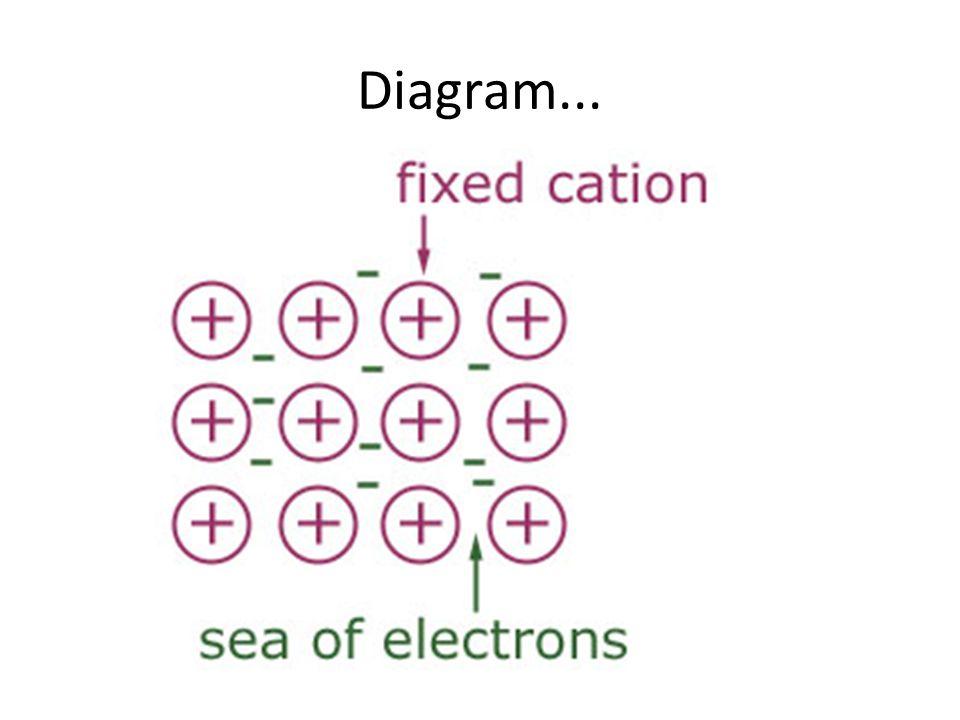 Diagram...