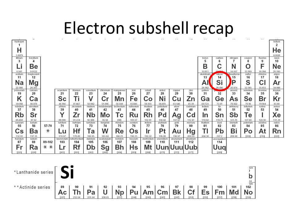 Electron subshell recap Question: Write out the full electronic subshell for the element: Si 1s2 2s2 2p6 3s2 3p2 1s 2 2s 2 2p 6 Cl 1s 2 2s 2 2p 6 3s 2 3p 5 3s 2 BUT
