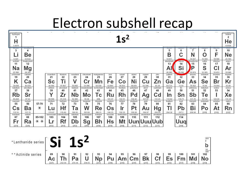 Electron subshell recap Question: Write out the full electronic subshell for the element: Si 1s2 2s2 2p6 3s2 3p2 1s 2 2s 2 Si 1s 2 2s 2