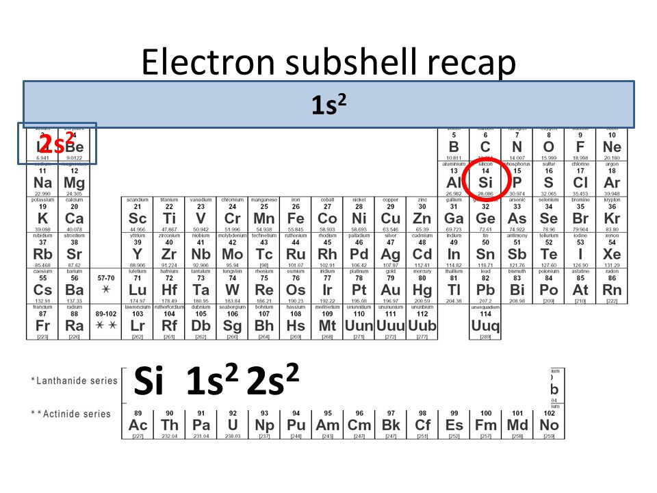 Electron subshell recap Question: Write out the full electronic subshell for the element: Si 1s2 2s2 2p6 3s2 3p2