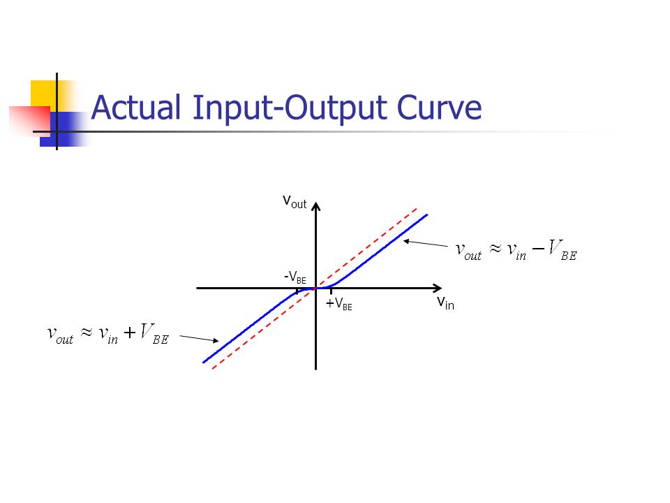 Actual Input-Output Curve v in v out +V BE -V BE