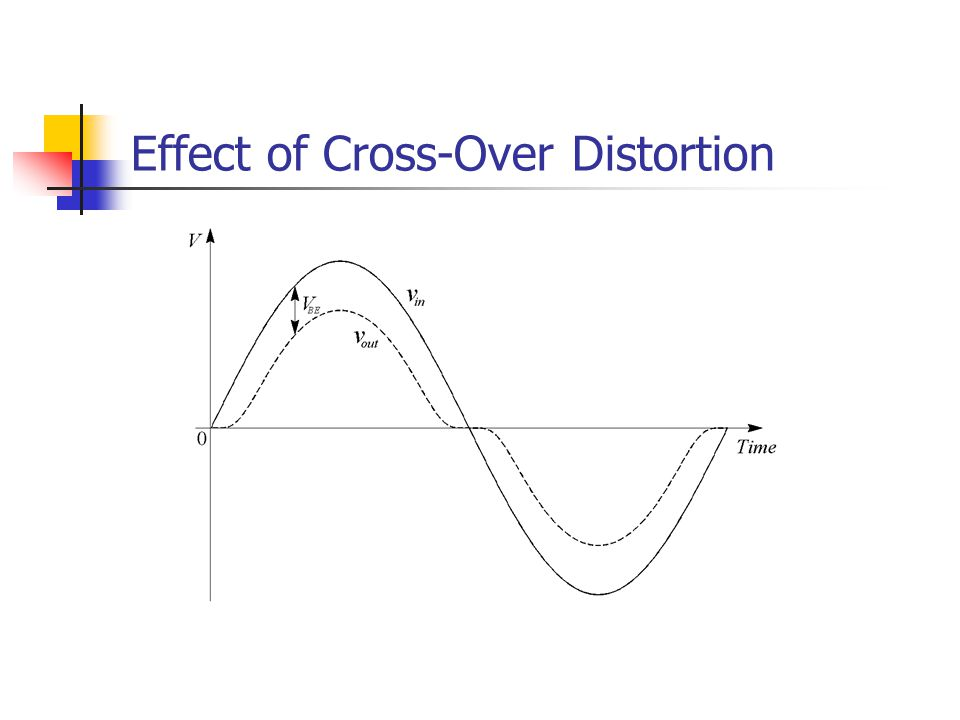 Effect of Cross-Over Distortion