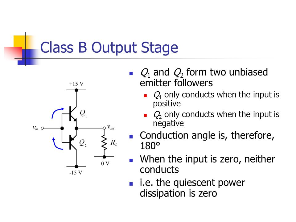 Class B Output Stage Q 1 and Q 2 form two unbiased emitter followers Q 1 only conducts when the input is positive Q 2 only conducts when the input is negative Conduction angle is, therefore, 180° When the input is zero, neither conducts i.e.
