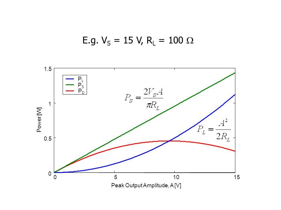 051015 0 0.5 1 1.5 Peak Output Amplitude, A [V] Power [W] PLPL PSPS PDPD E.g.