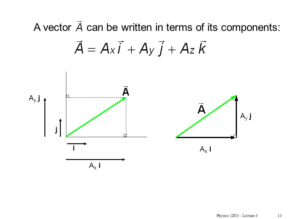 Physics 1D03 - Lecture 313 A vector can be written in terms of its components: i j Ax iAx i Ay jAy j Ay jAy j Ax iAx i