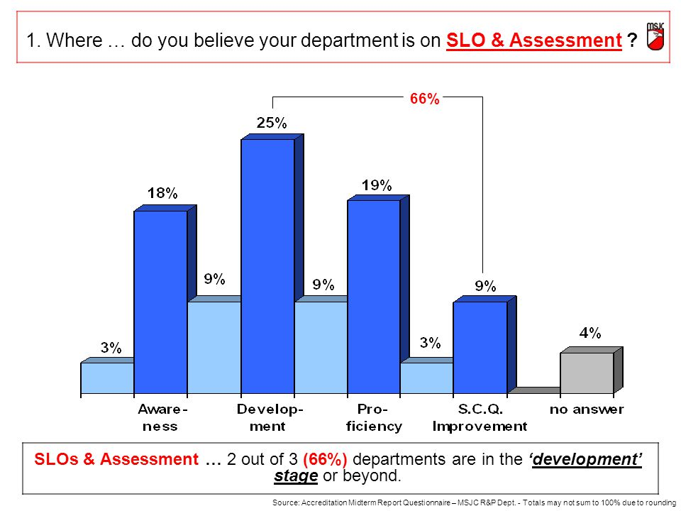 1. Where … do you believe your department is on SLO & Assessment .