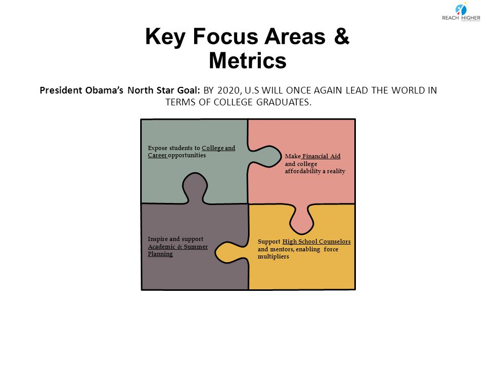 Key Focus Areas & Metrics President Obama's North Star Goal: BY 2020, U.S WILL ONCE AGAIN LEAD THE WORLD IN TERMS OF COLLEGE GRADUATES.